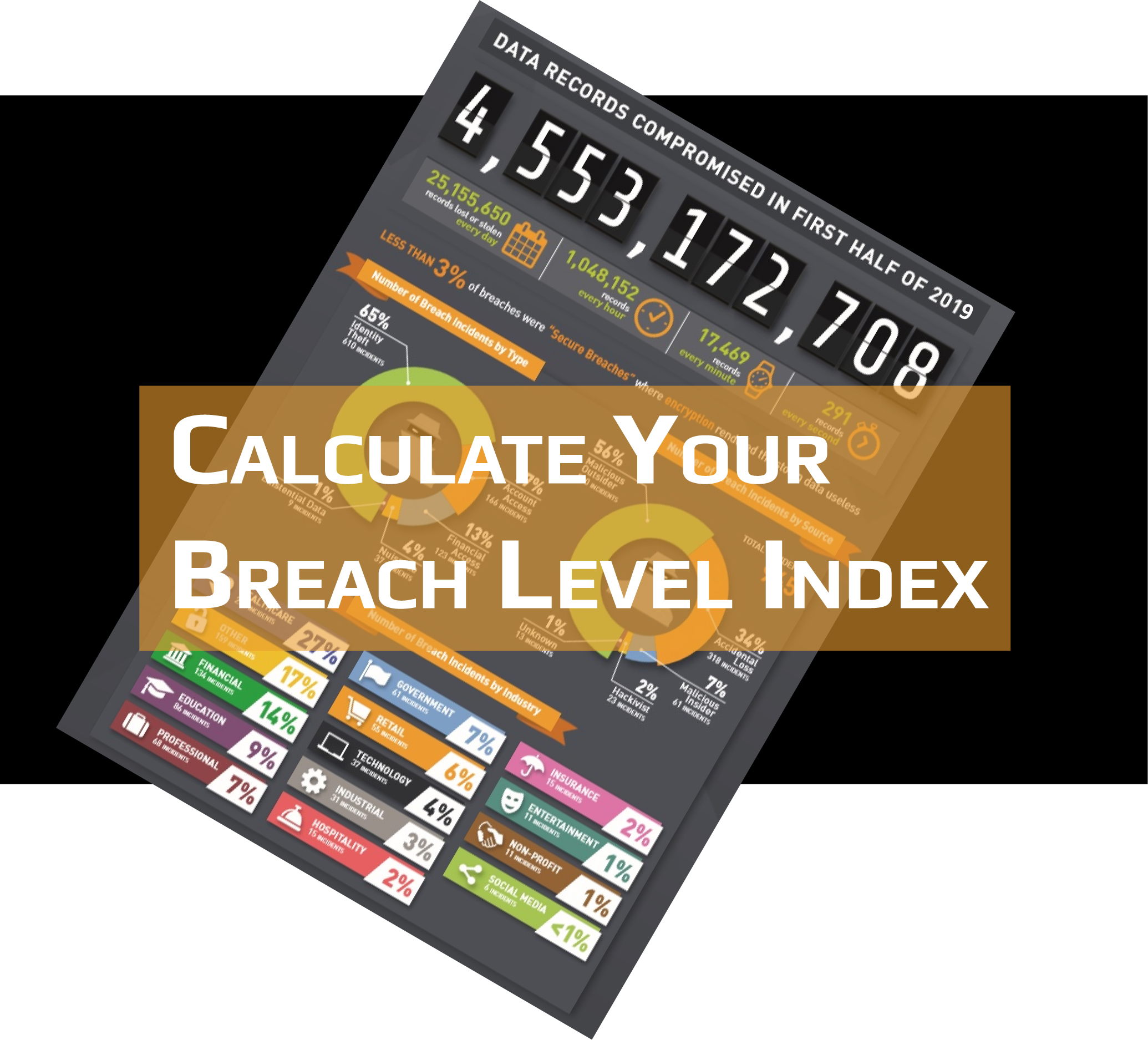 Breach Level Index