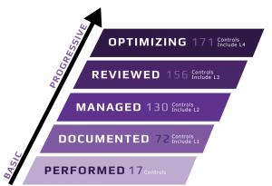 Five Levels of CMMC Compliance
