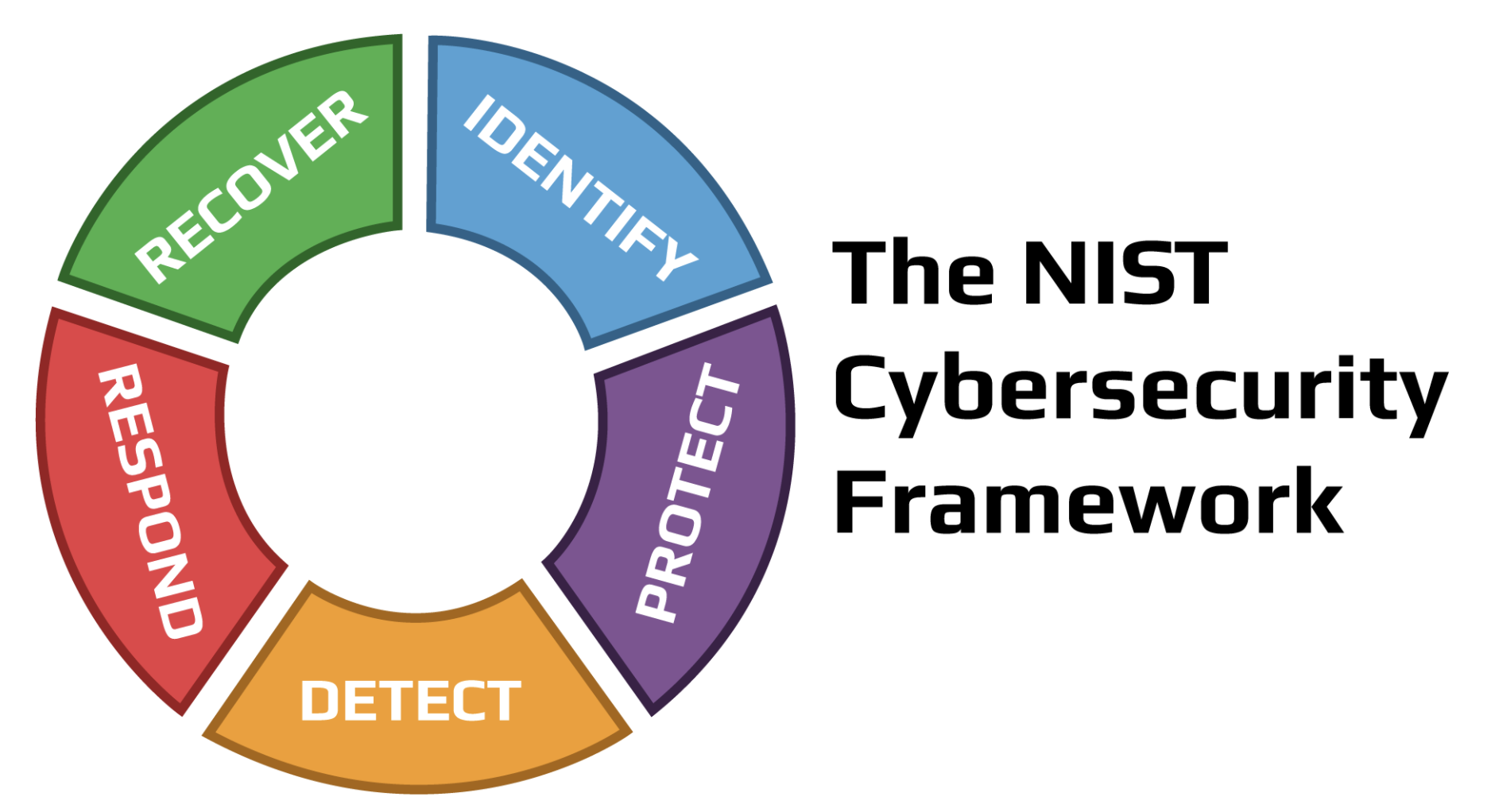 NIST wheel